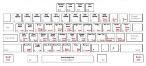 Photoshop Shortcuts und Tastaturbelegung zum download